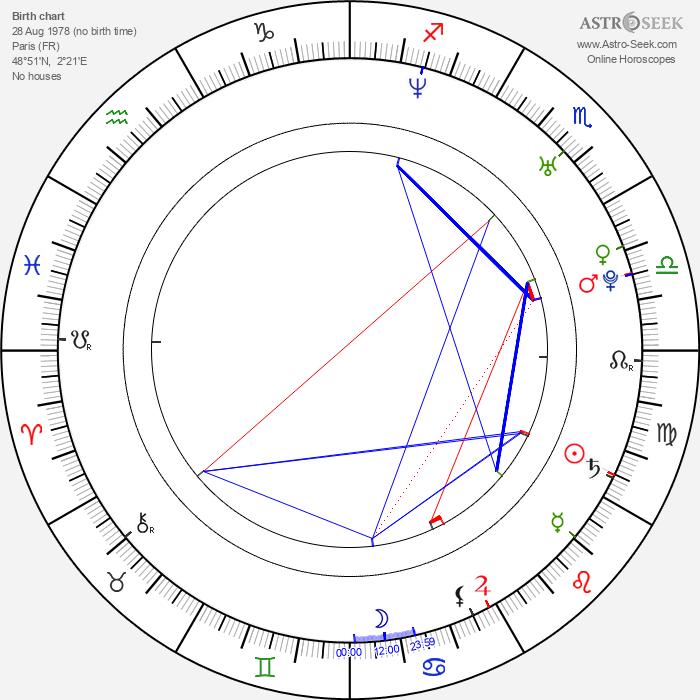 Gianni Giardinelli - Astrology Natal Birth Chart