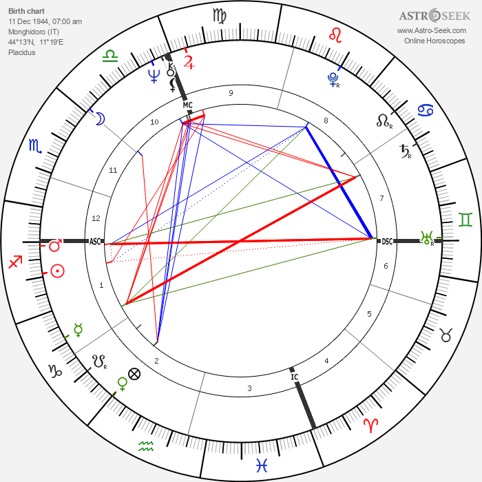 Gianni Morandi - Astrology Natal Birth Chart