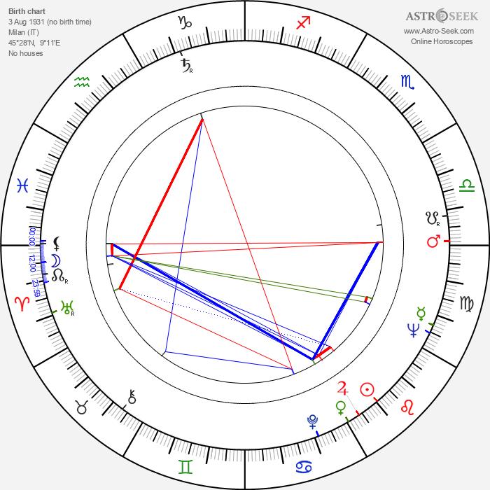 Gianni Musi - Astrology Natal Birth Chart
