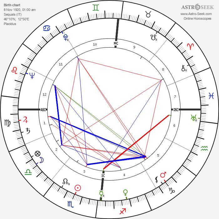 Gianni Toppan - Astrology Natal Birth Chart