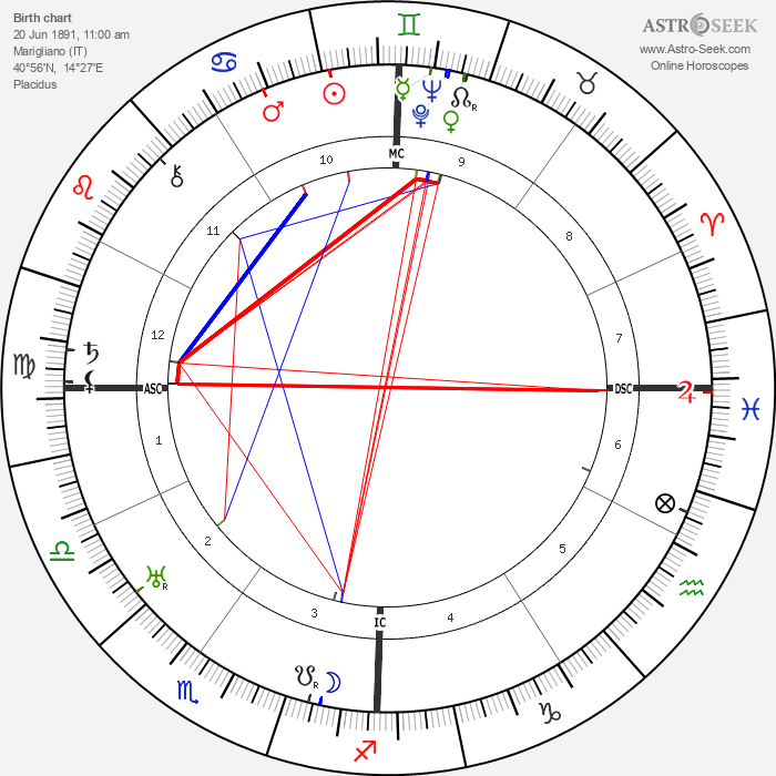 Giannina Arangi-Lombardi - Astrology Natal Birth Chart