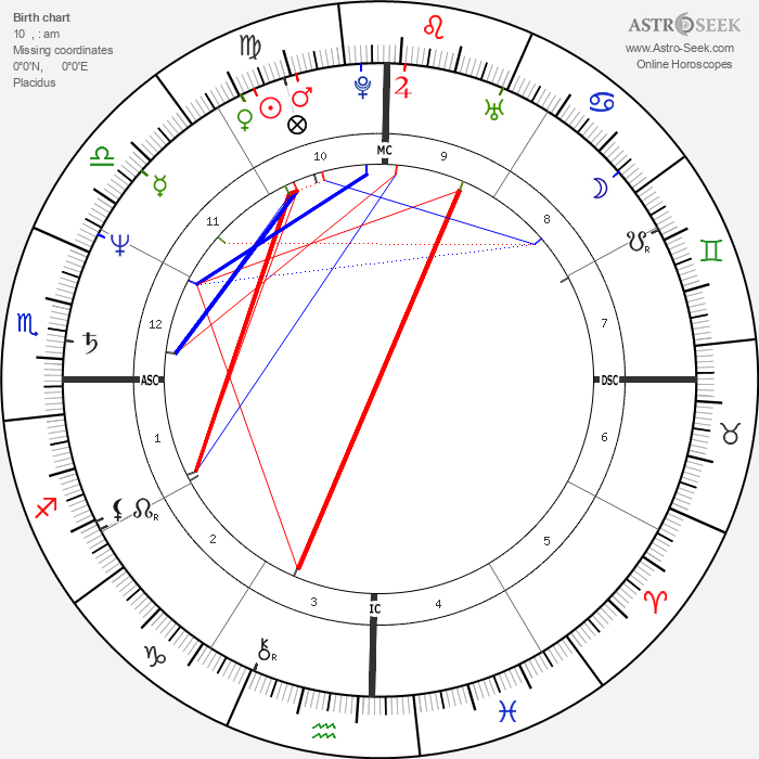 Giannina Facio - Astrology Natal Birth Chart