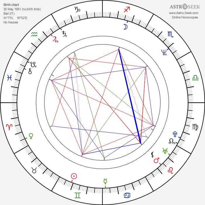 Gianrico Carofiglio - Astrology Natal Birth Chart