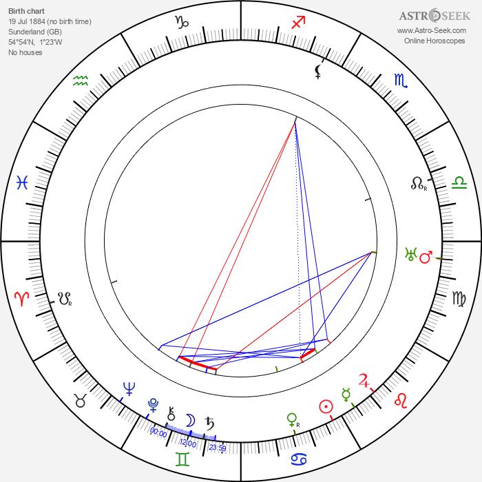 Gibb McLaughlin - Astrology Natal Birth Chart