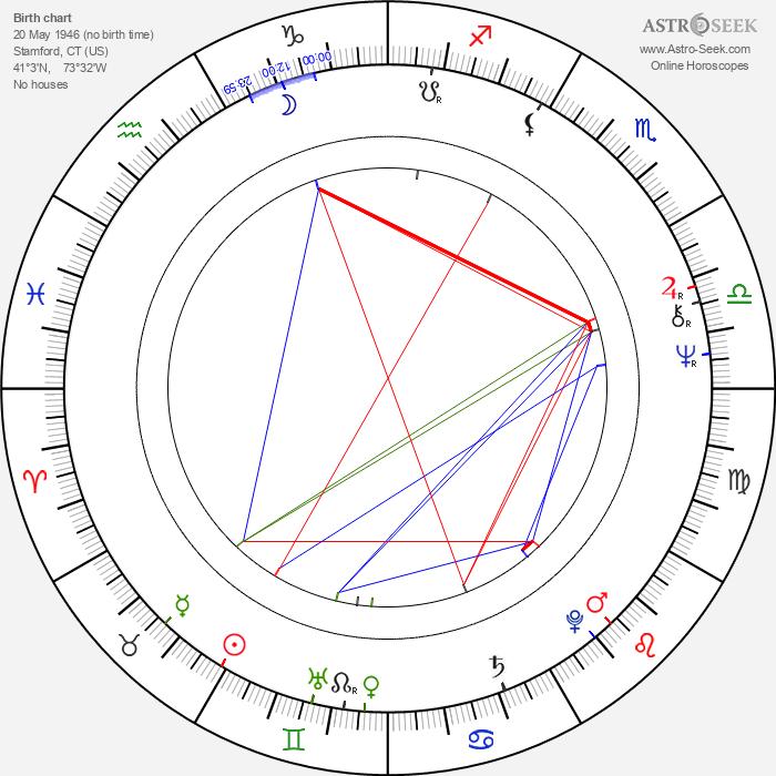 Gibby Brand - Astrology Natal Birth Chart