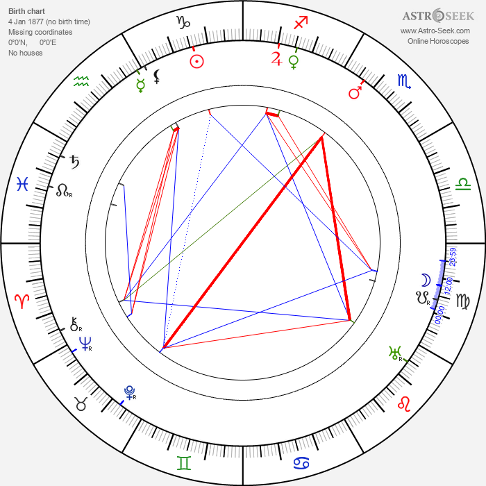 Gibson Gowland - Astrology Natal Birth Chart