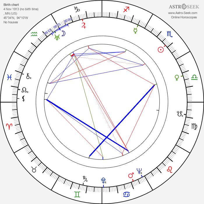Gig Young - Astrology Natal Birth Chart