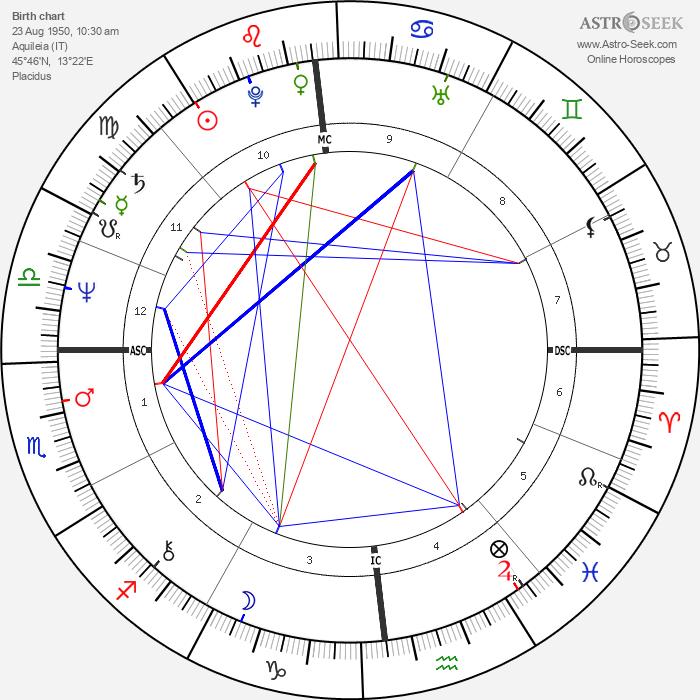 Gigi Del Neri - Astrology Natal Birth Chart