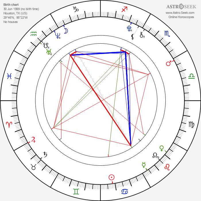 Gigi Goff - Astrology Natal Birth Chart