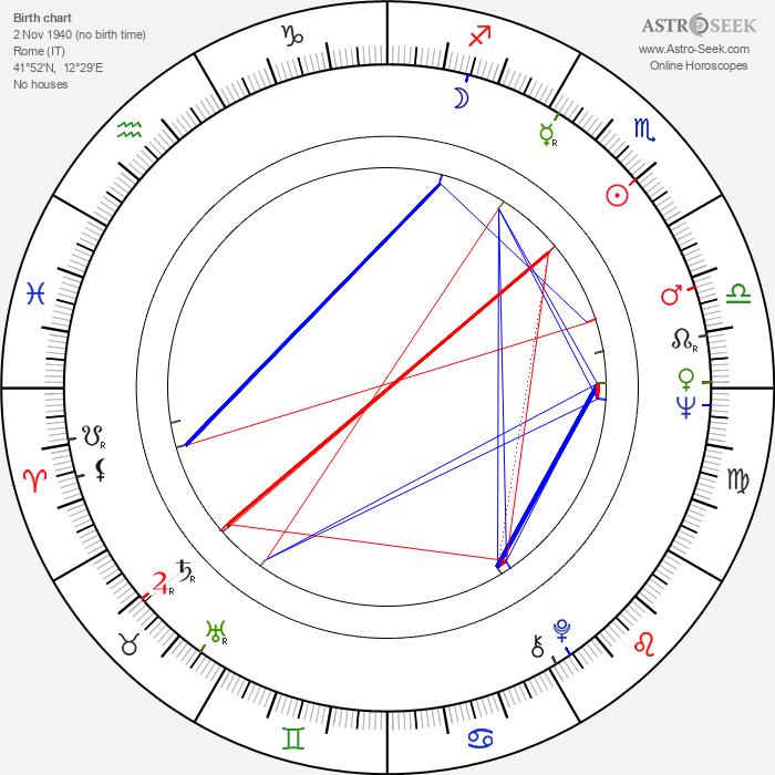 Gigi Proietti - Astrology Natal Birth Chart