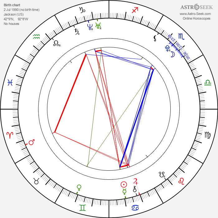 Gigi Sumpter - Astrology Natal Birth Chart