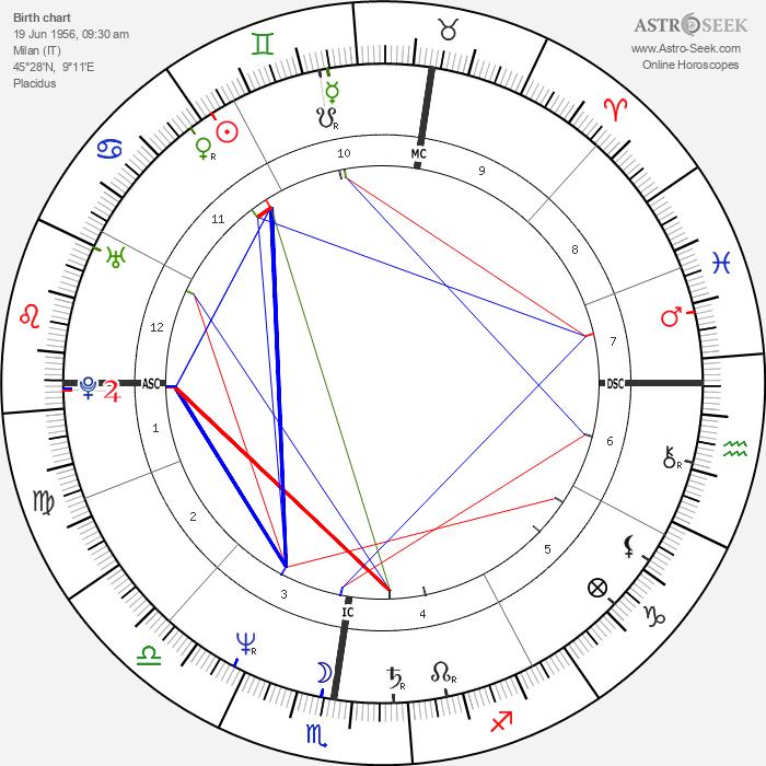 Gigio Alberti - Astrology Natal Birth Chart