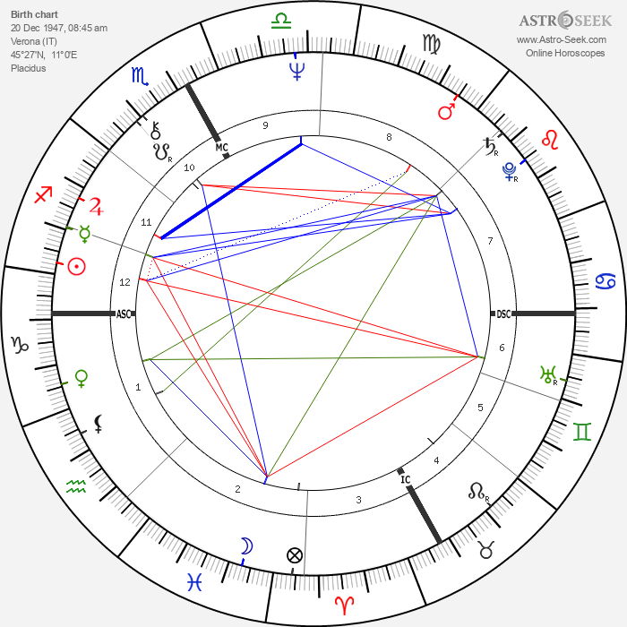 Gigliola Cinquetti - Astrology Natal Birth Chart