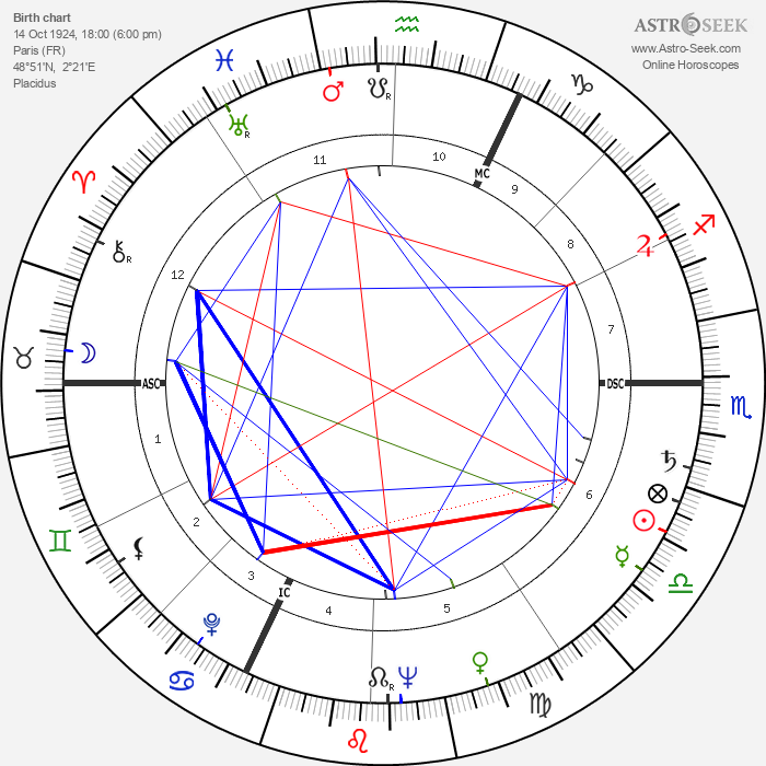 Gil Delamare - Astrology Natal Birth Chart