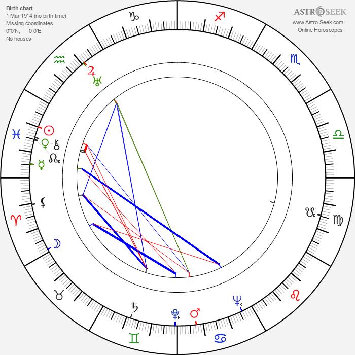 Gil Doud - Astrology Natal Birth Chart