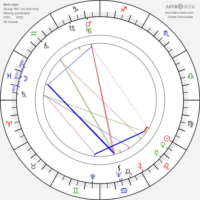 Gil Perkins - Astrology Natal Birth Chart