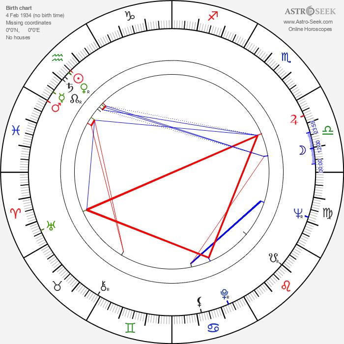 Gil Rogers - Astrology Natal Birth Chart