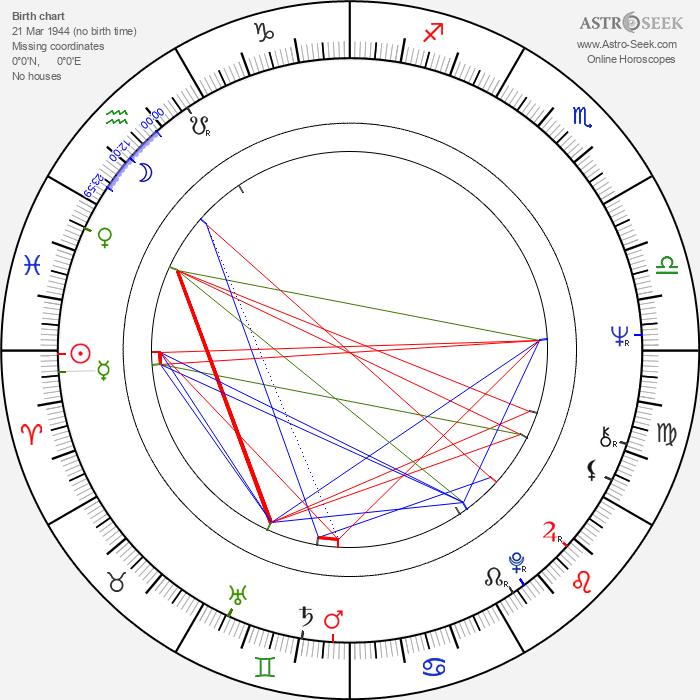 Gila von Weitershausen - Astrology Natal Birth Chart