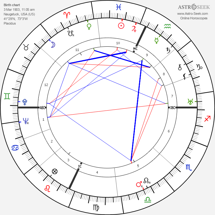 Gilbert A. Adrian - Astrology Natal Birth Chart