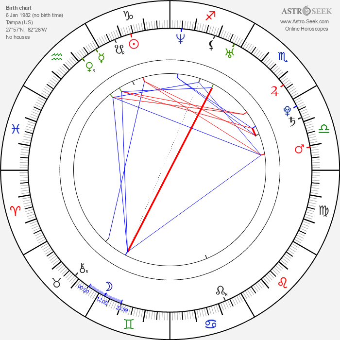 Gilbert Arenas - Astrology Natal Birth Chart