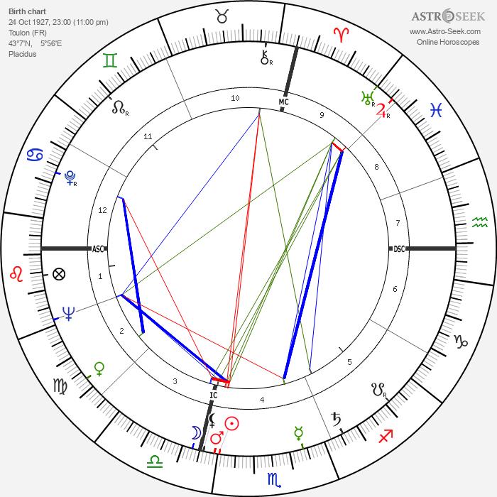 Gilbert Bécaud - Astrology Natal Birth Chart