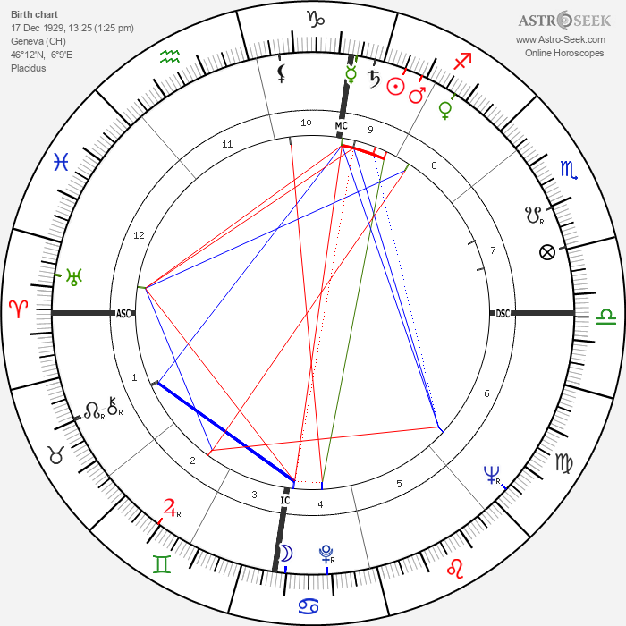 Gilbert Canova - Astrology Natal Birth Chart
