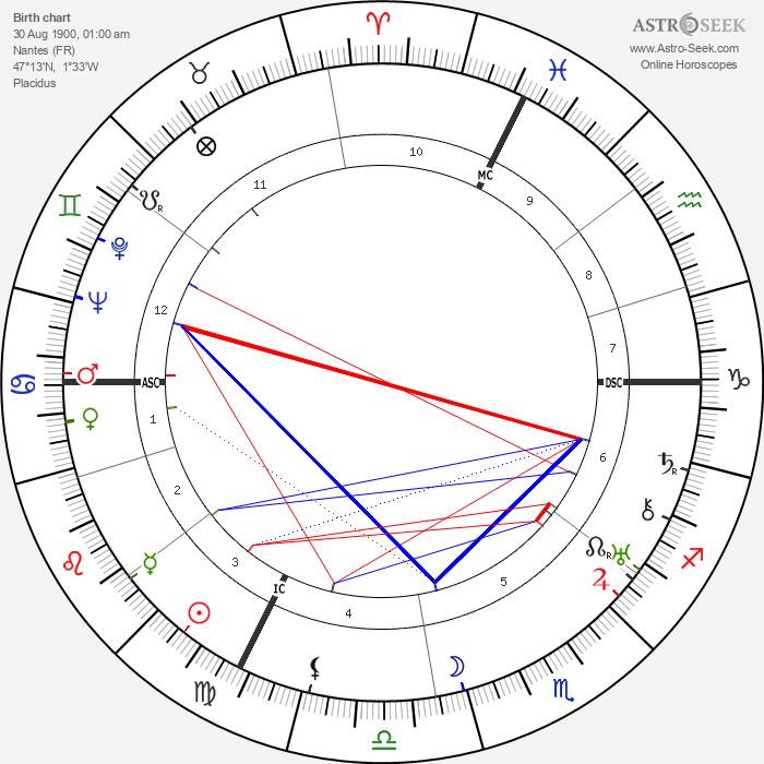 Gilbert Dupé - Astrology Natal Birth Chart