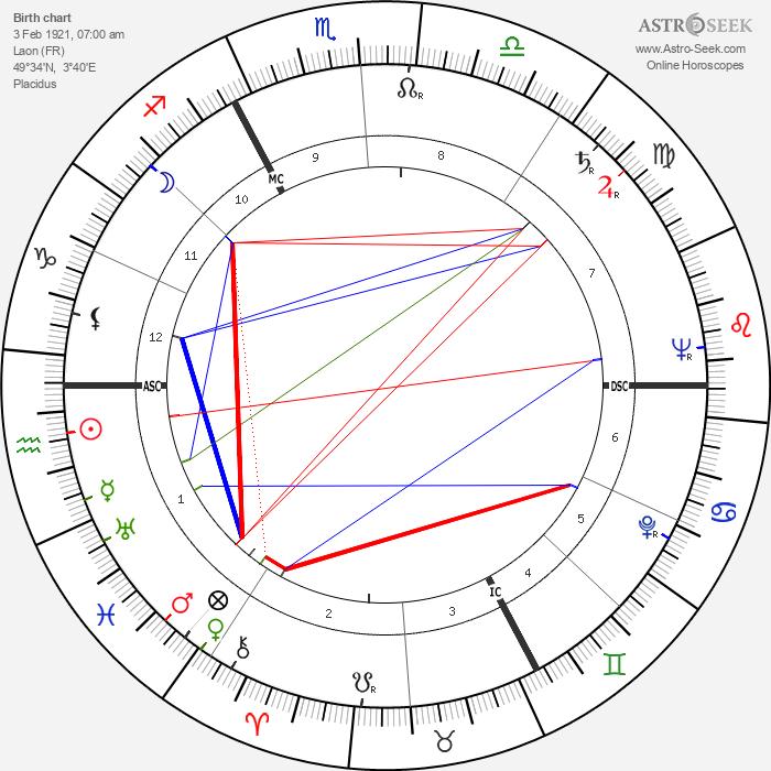 Gilbert Lavoine - Astrology Natal Birth Chart