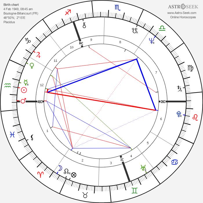 Gilbert Mitterrand - Astrology Natal Birth Chart
