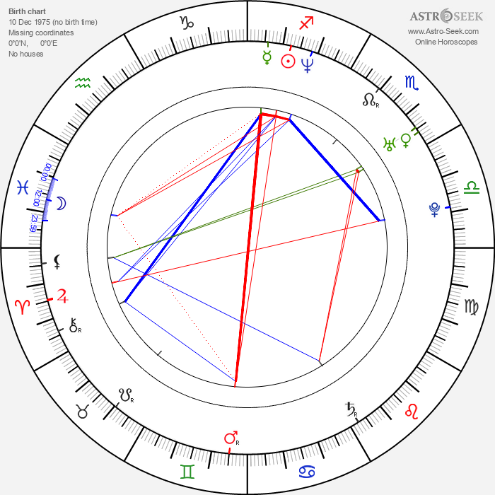 Gilbert Ndahayo - Astrology Natal Birth Chart