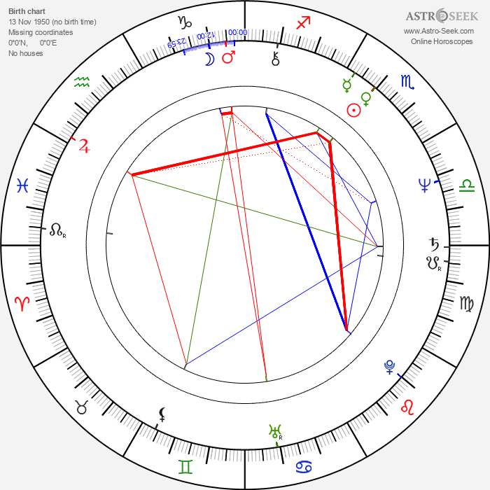 Gilbert Perreault - Astrology Natal Birth Chart