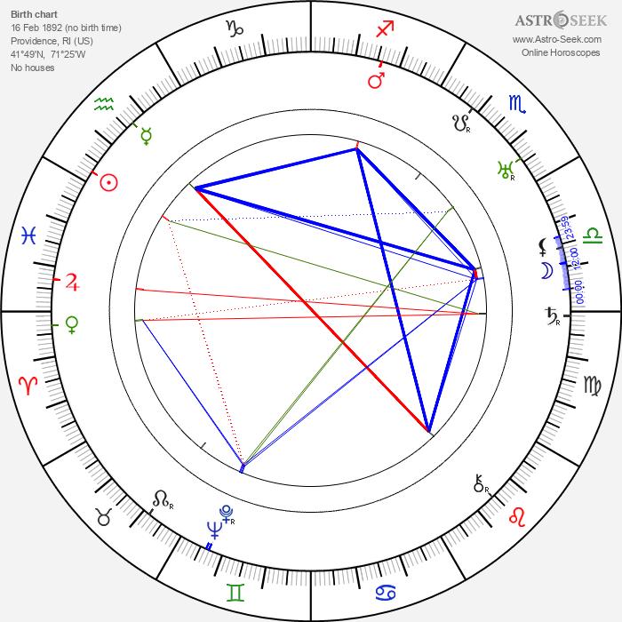 Gilbert Pratt - Astrology Natal Birth Chart