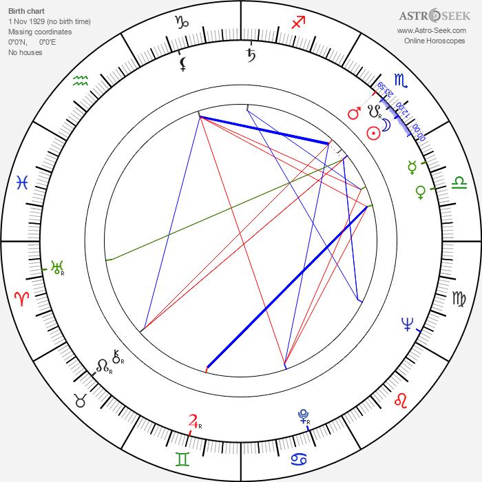 Gilbert Servien - Astrology Natal Birth Chart