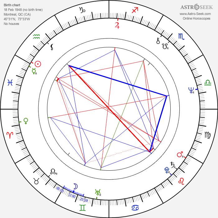 Gilbert Sicotte - Astrology Natal Birth Chart