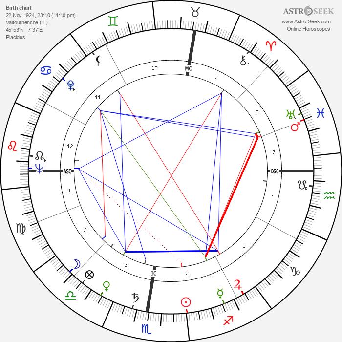 Gilbert Ussin - Astrology Natal Birth Chart