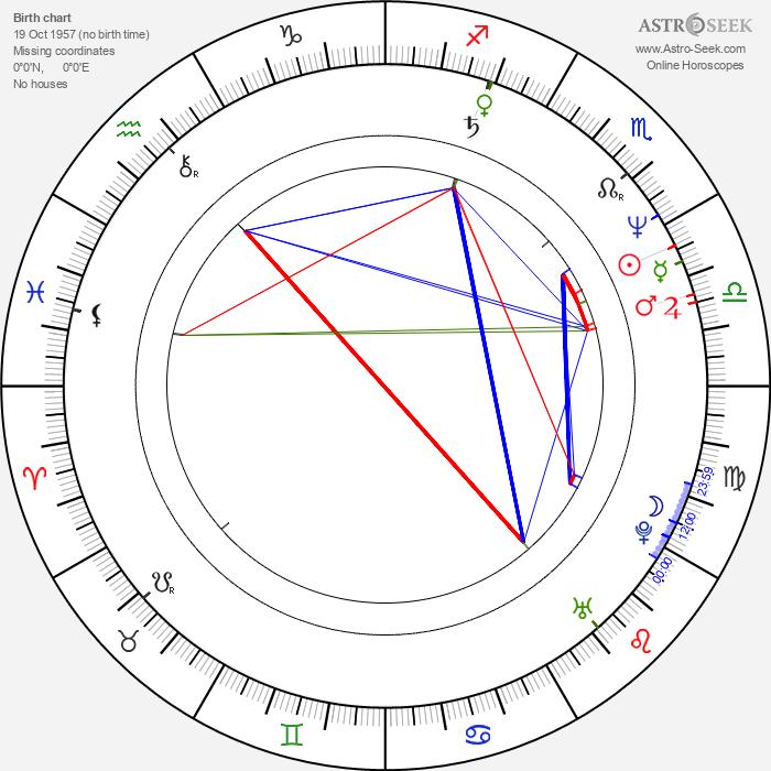 Gilbert von Sohlern - Astrology Natal Birth Chart
