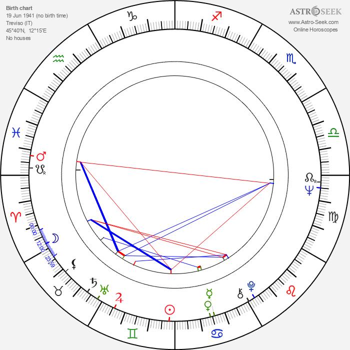 Gilberto Benetton - Astrology Natal Birth Chart