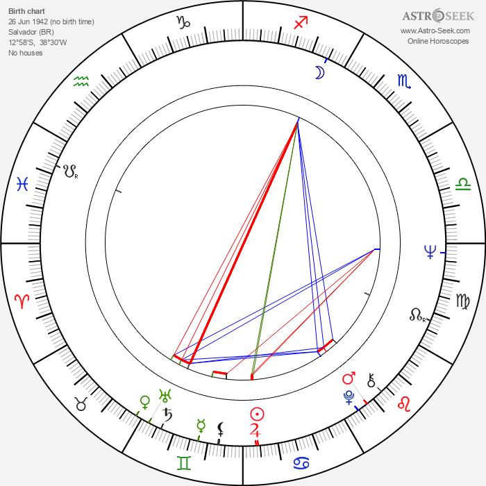 Gilberto Gil - Astrology Natal Birth Chart