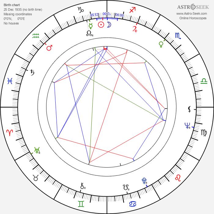 Gilda Nery - Astrology Natal Birth Chart