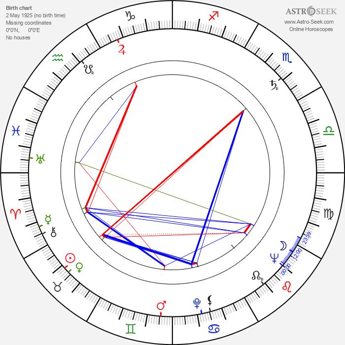 Gilda Sarmento - Astrology Natal Birth Chart