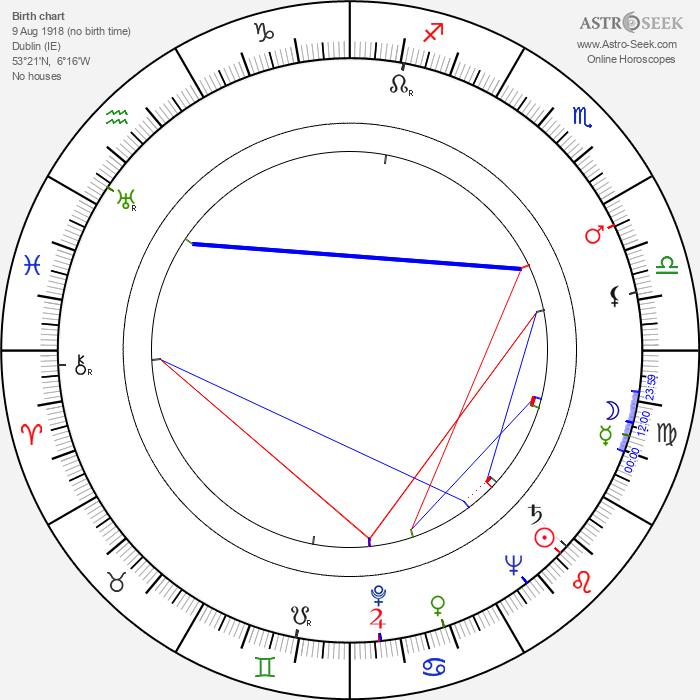 Giles Cooper - Astrology Natal Birth Chart