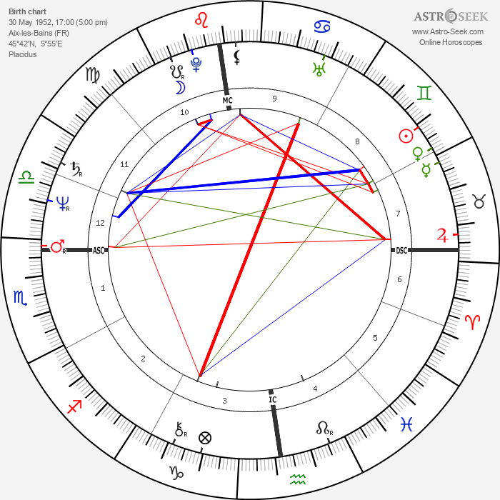 Gilles Bernheim - Astrology Natal Birth Chart