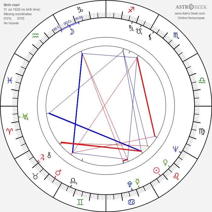 Gilles Carle - Astrology Natal Birth Chart