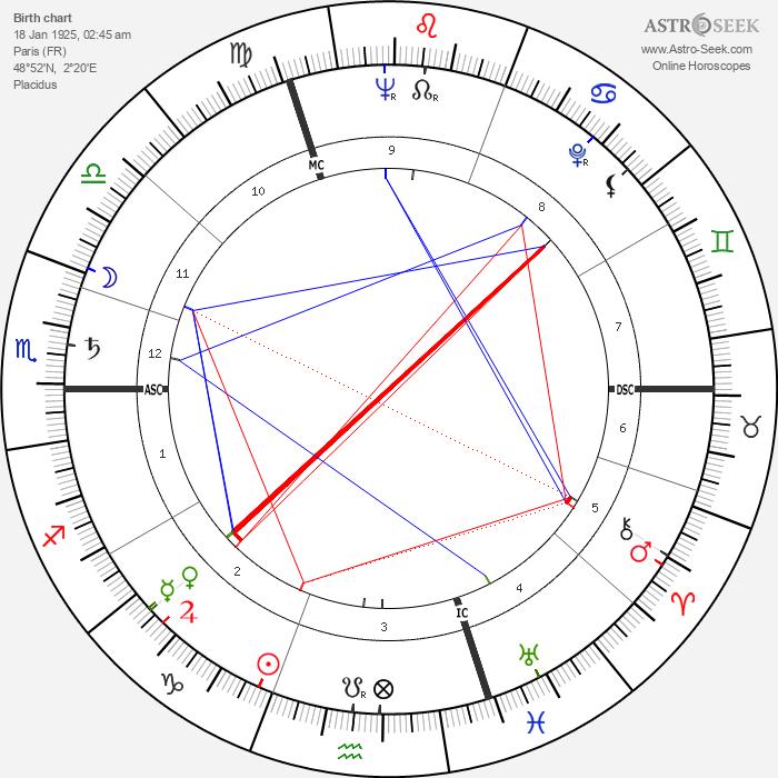 Gilles Deleuze - Astrology Natal Birth Chart