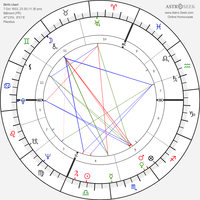 Gilles Fabre - Astrology Natal Birth Chart