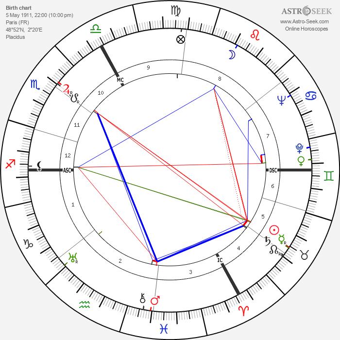 Gilles Grangier - Astrology Natal Birth Chart