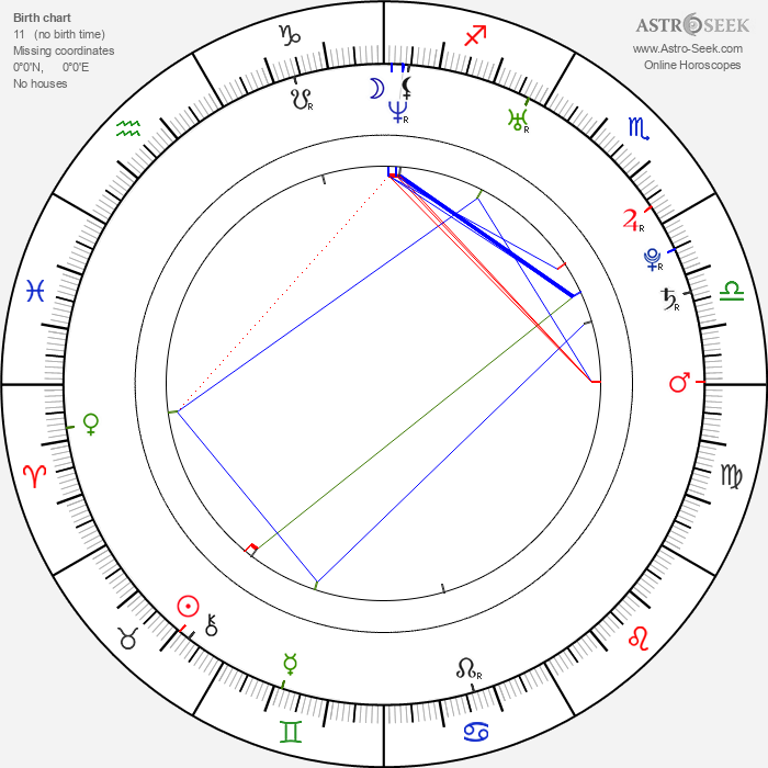 Gilles Guillain - Astrology Natal Birth Chart