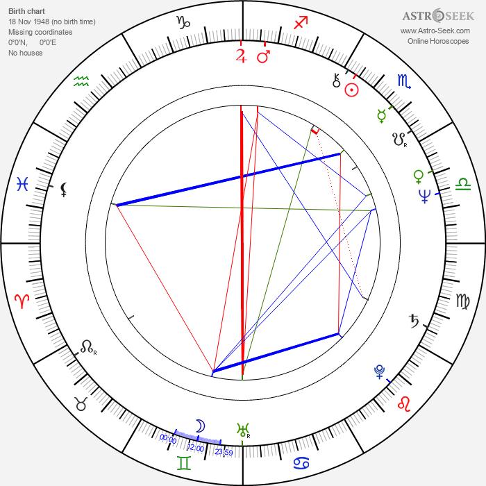 Gilles Kohler - Astrology Natal Birth Chart