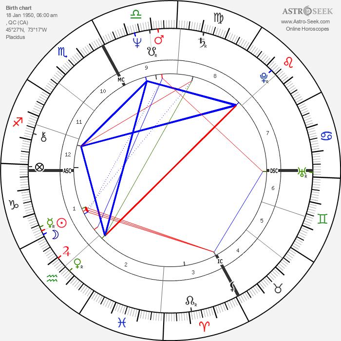 Gilles Villeneuve - Astrology Natal Birth Chart