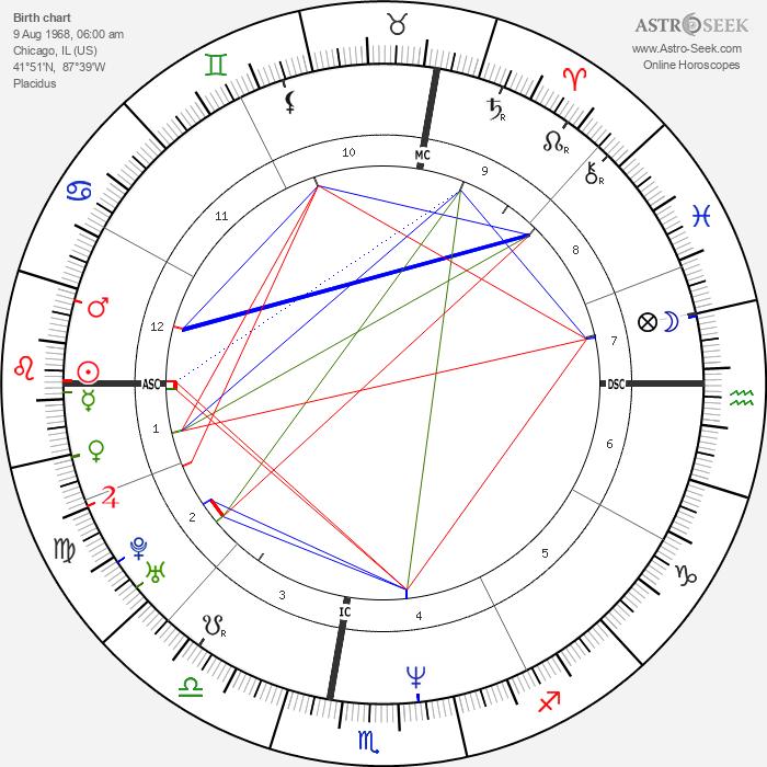Gillian Anderson - Astrology Natal Birth Chart